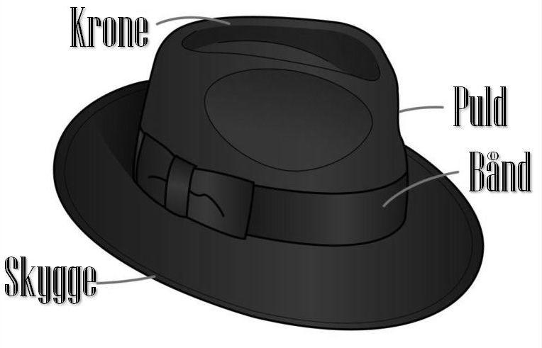 Hattens dele med navn